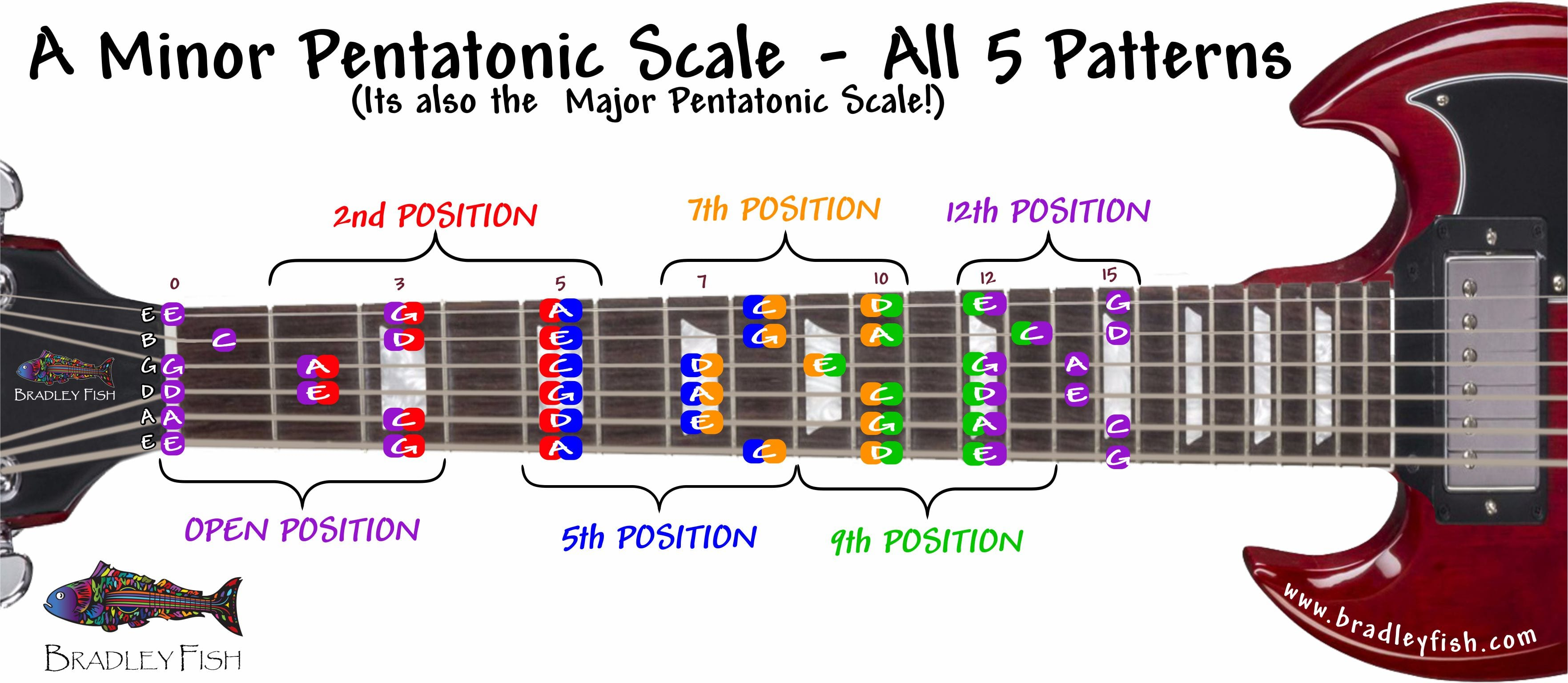 image about Guitar Pentatonic Scale Chart Printable called Your Rock Scale the A Tiny Pentatonic Scale