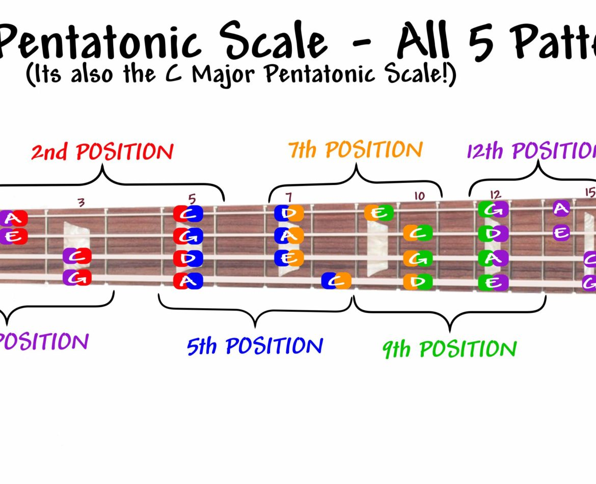 Pentatonic Scale Bass : your rock scale the a minor pentatonic scale bradley fish ~ Russianpoet.info Haus und Dekorationen